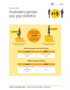 Australia's Gender Pay Gap Statistics 2018