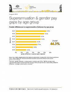 WGEA Superannuation Gaps by Age Group 2016
